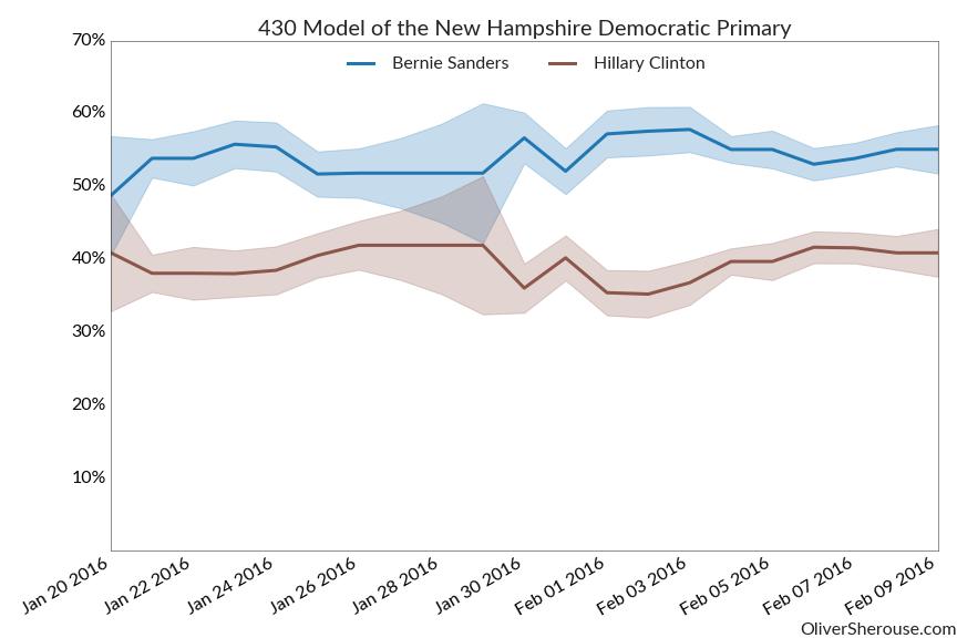 New Hampshire Dem Chart