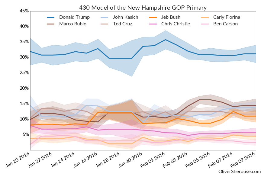 New Hampshire GOP Chart