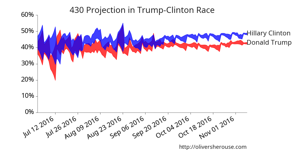 Clinton is winning by a lot in the super-poll