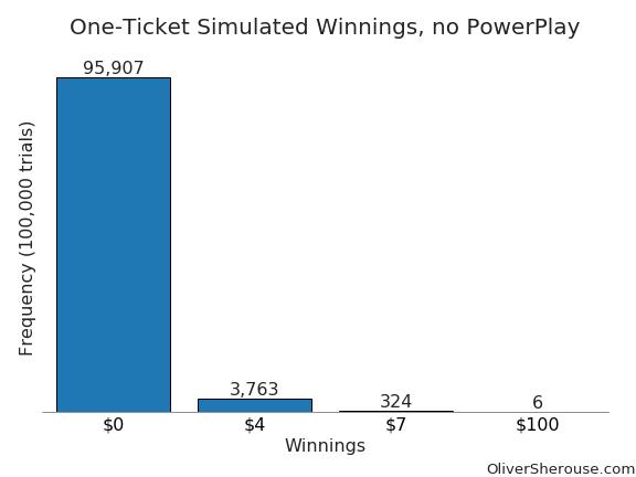 one ticket, no powerplay