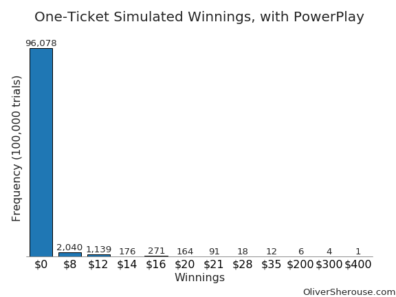 one ticket, with powerplay